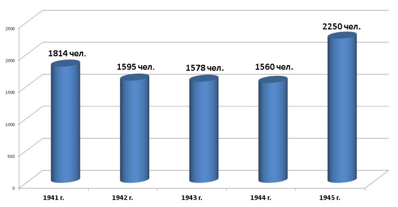Сведения о численности работающих  Рудоуправления им.III-го Интернационала  Высокогорского железного рудника за 1941 - 1945 гг.