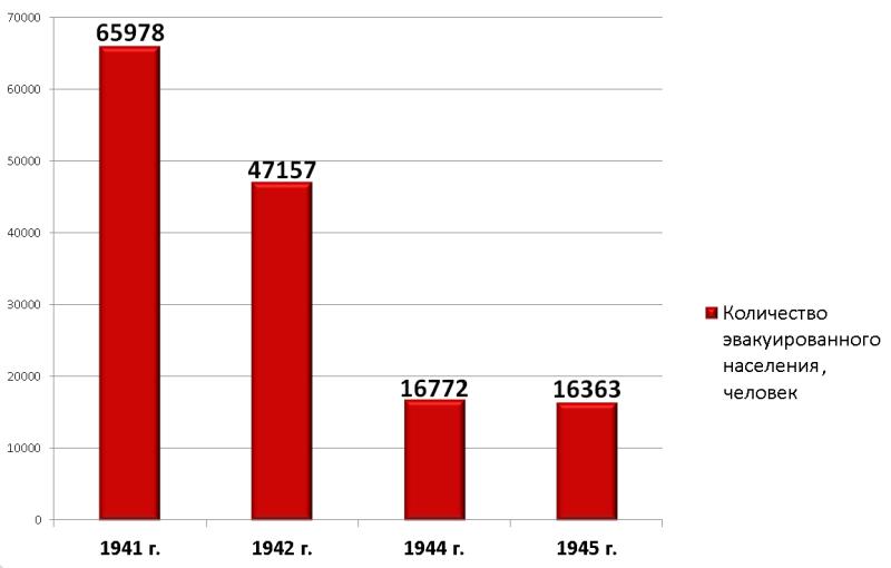 Диаграмма численности эвакуированного населения в г. Нижний Тагил за 1941 - 1945 гг. [2]