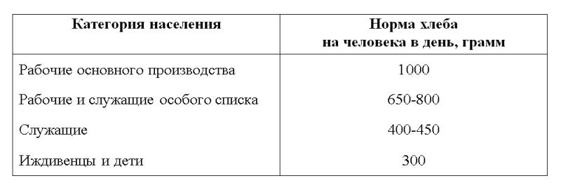 Распределение продовольственных карточек населению г. Нижний Тагил в годы Великой Отечественной войны (1941 - 1945 гг.)