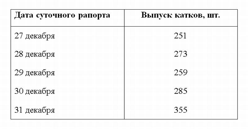 Выпуск главнейших изделий завода № 563 Министерства резиновой промышленности за декабрь 1943 года