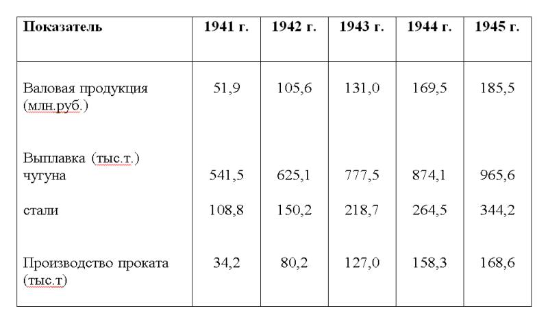 Показатели работы  Новотагильского металлургического завода за 1941 - 1945 гг.