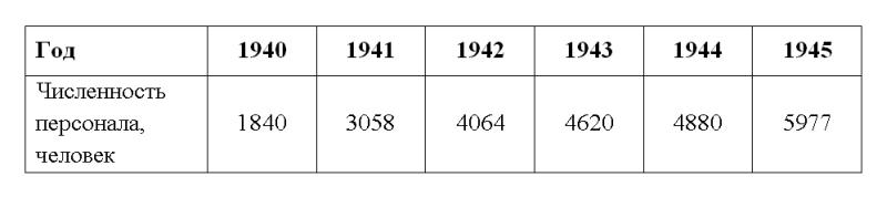 Изменение численности персонала на Новотагильском металлургическом заводе  за годы Великой Отечественной войны (1941 - 1945 гг.)