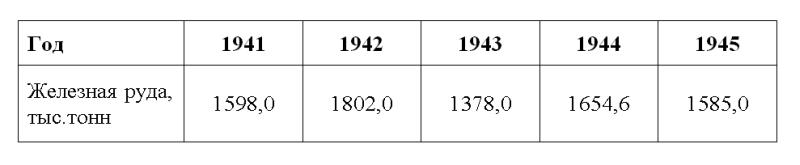Производство товарной железной руды на  Высокогорском железном руднике за 1941 - 1945 гг.