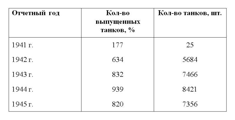 Производство танков на Уральском Танковом заводе № 183 за 1941 - 1945 гг.