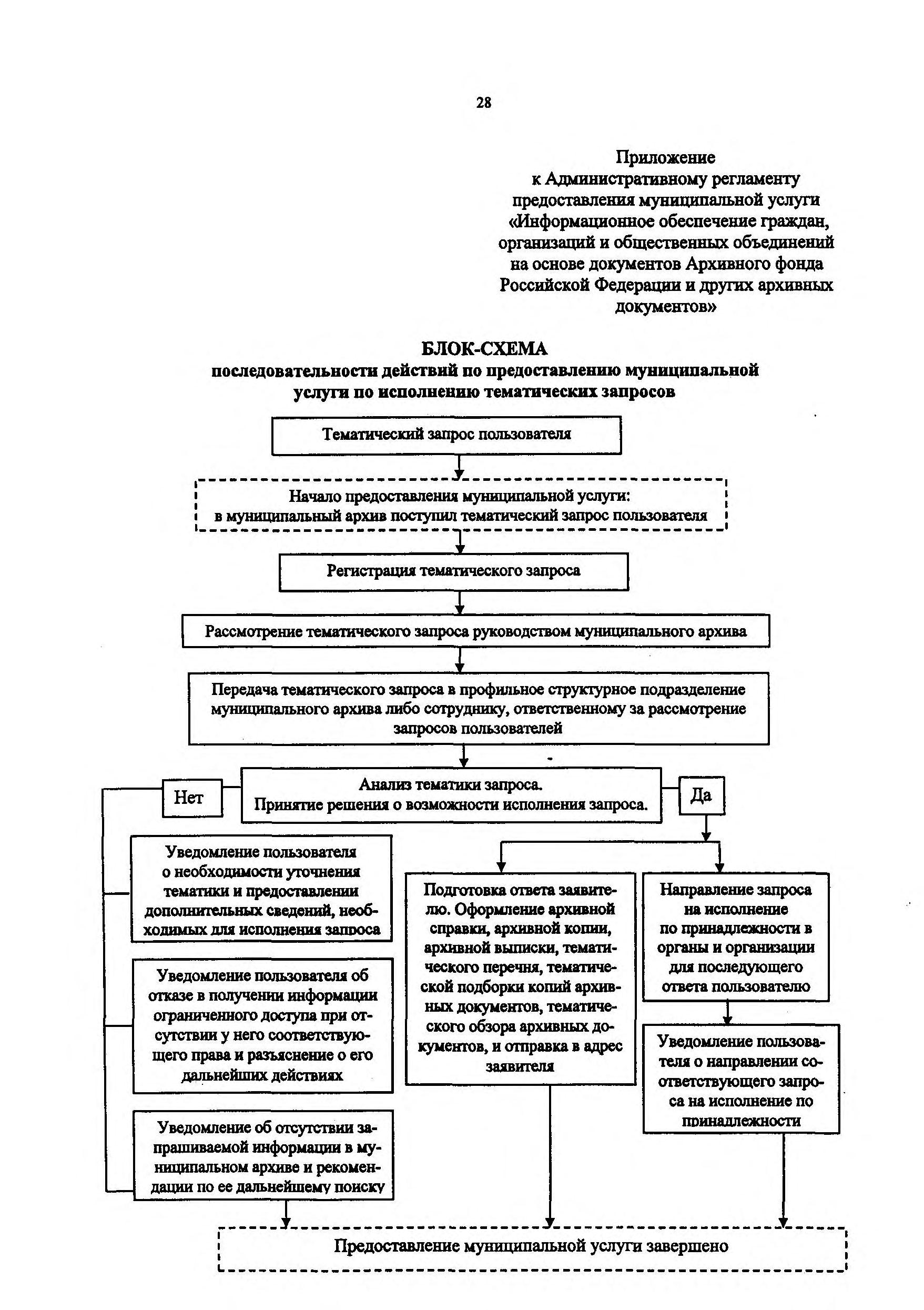 Вид на жительство в России - 2017