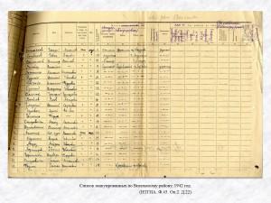 Список эвакуированных по Висимскому району. 1942 год. (НТГИА. Ф.45. Оп.2. Д.22)