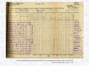 Список индивидуальных владельцев скота в поселке Висим по улице 8 Марта на 1943 год. (НТГИА. Ф.279. Оп.1. Д.42. Л.51)