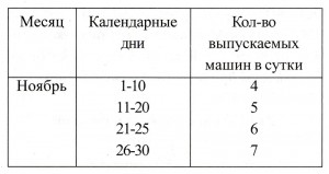Программа выпуска танков «Т-34», утвержденная Народным Комиссаром Танковой промышленности СССР тов. Малышевым. 1941 год