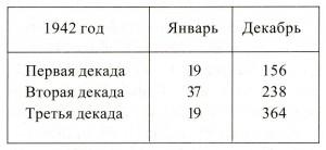 Выполнение производственной программы. 1942 год.[4]