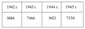 Производство танков Т-34 на заводе №183 им.Коминтерна с 1942 по 1945 годы (в штуках).[5]