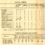 Медицинский отчет Кушвинской районной больницы за 1945 год (НТГИА.Ф.193.Оп.1.Д.12.Л.3)