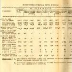 Медицинский отчет Кушвинской районной больницы за 1945 год (НТГИА.Ф.193.Оп.1.Д.12.Л.4)