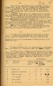 Протокол заседания Президиума Нижнетагильского городского Совета рабочих, крестьянских и красноармейских депутатов от 27 июля 1936 года № 106 (НТГИА. Ф.70. Оп.2. Д.382. Л.174)