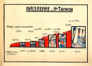 Численность населения города Нижний Тагил с 1924 года по 1933 год. (НТГИА. Ф.128.Оп.1.Д.16.Л.2)