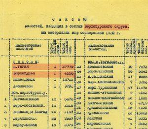 Список волостей, входящих в состав Верхотурского округа. 1920 год. (НТГИА. Ф.15.Оп.1.Д.12.Л.7)