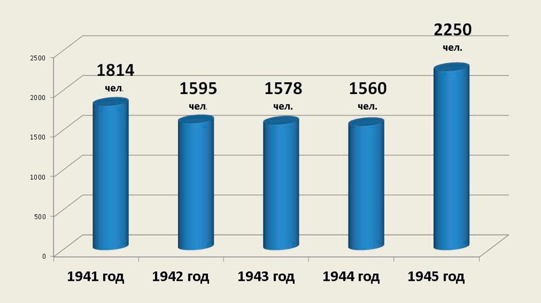 Сведения о численности работающих Рудоуправления им. III-го Интернационала