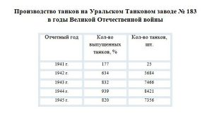 Производство танков на Уральском Танковом заводе № 183 в годы Великой Отечественной войны 1941-1945 годов