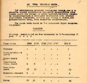 План развития почтовых предприятий на 1933-1937 гг. (НТГИА. Ф.31.Оп.1.Д.120.Л.9)